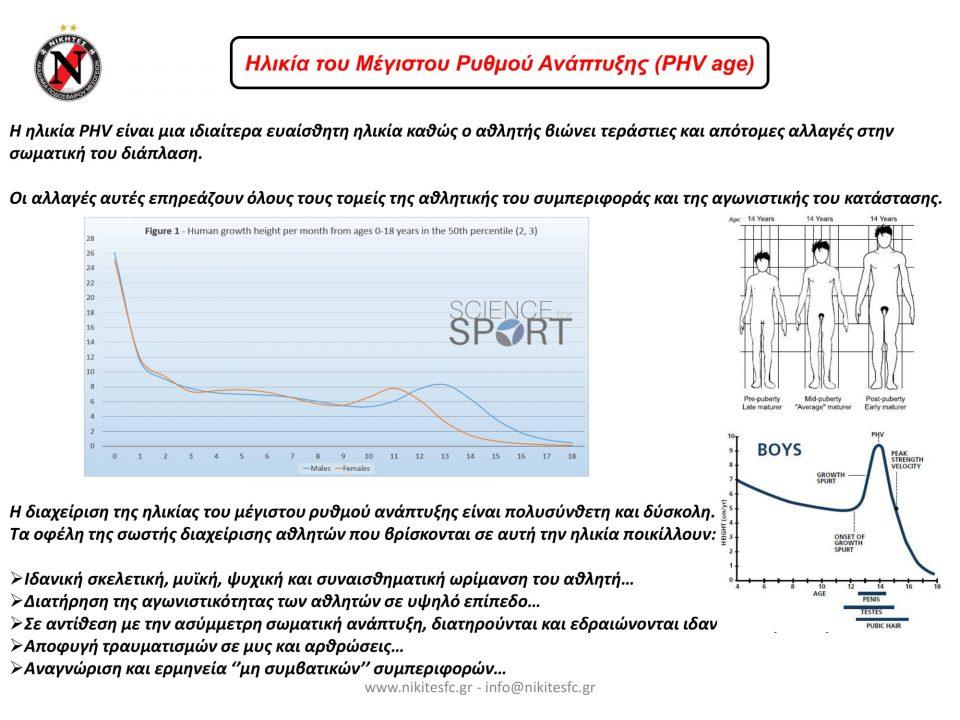 Future Team Model PHV age